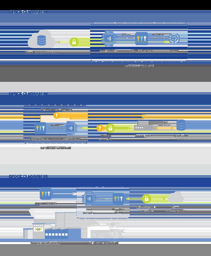 Edge Lock SE050 by NXP | diagram design by Flair Creatives