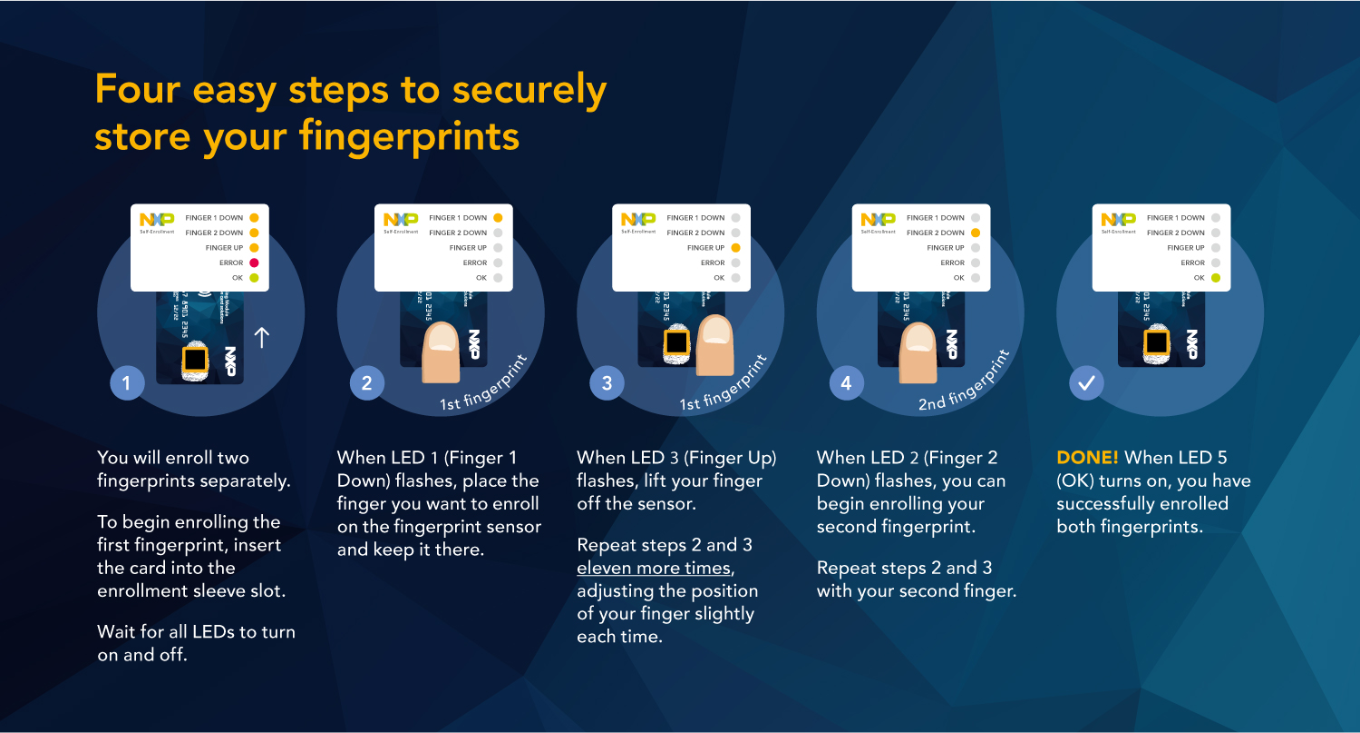 Fingerpring on Card payment technology by NXP   design by Flair Creatives